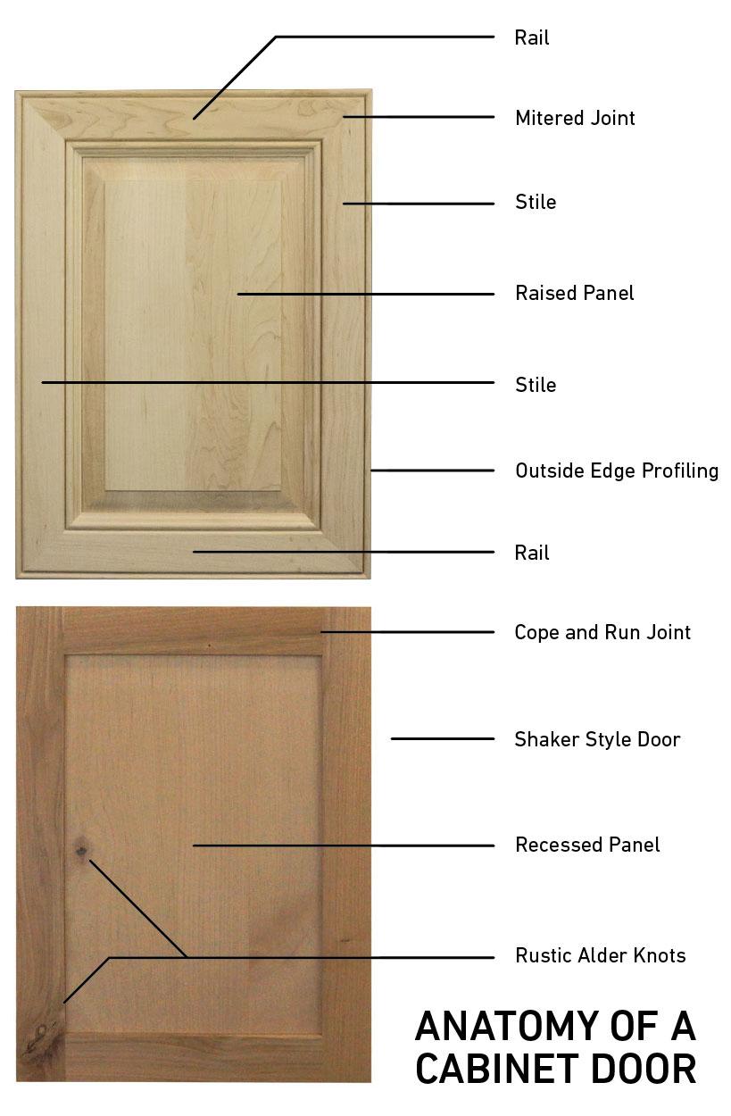 The anatomy of a cabinet door