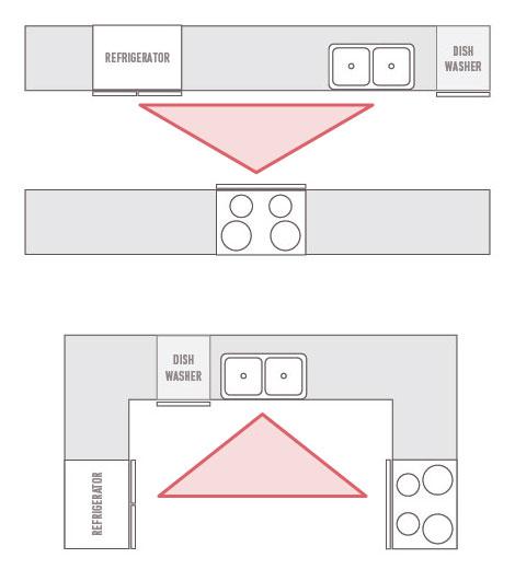 Triangle Kitchen Design: Kitchen Work Triangle & Work Zones